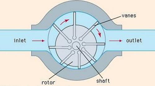 ساختار پمپ پره ای هیدرولیک