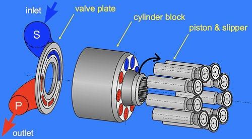 ساختار پمپ پیستونی هیدرولیک