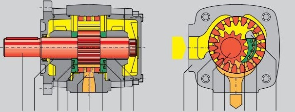 پمپ های هیدرولیک دنده داخلی