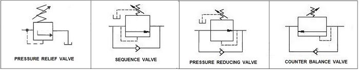نماد شیر کنترل فشار استفاده شده در نمودار مدار سیستم هیدرولیک